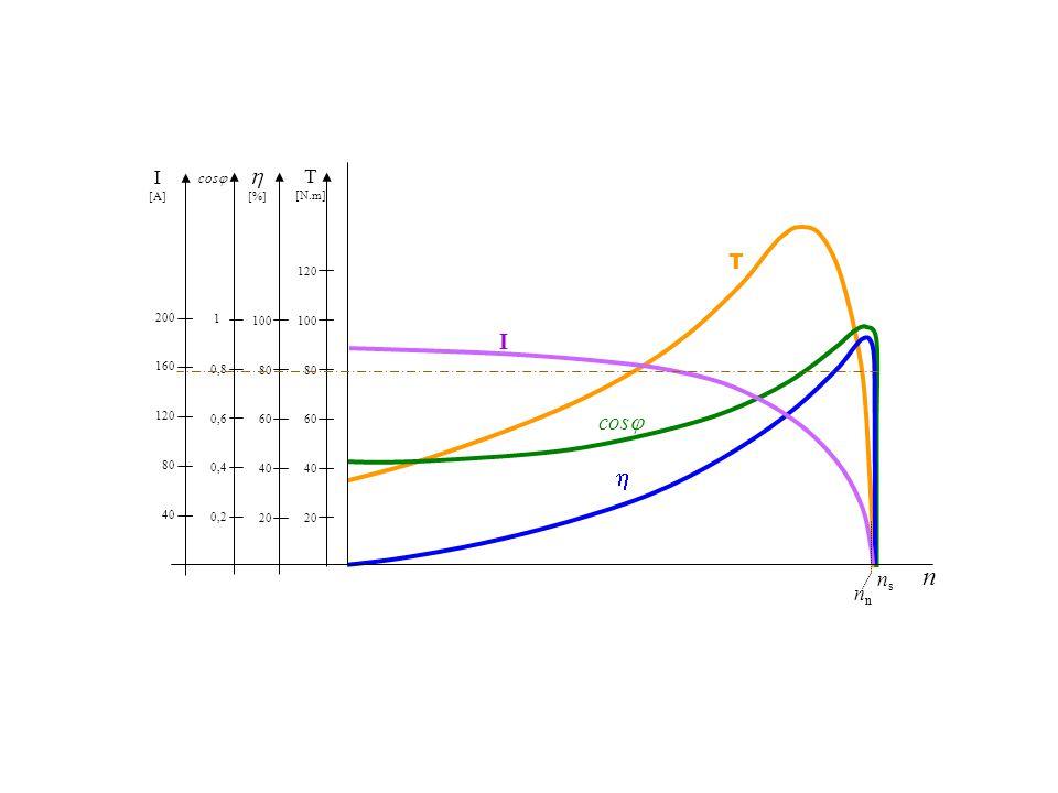 h n h I cosj I T T ns nn cosj [A] [%] [N.m] 20 40 60 80 100 120 40 80